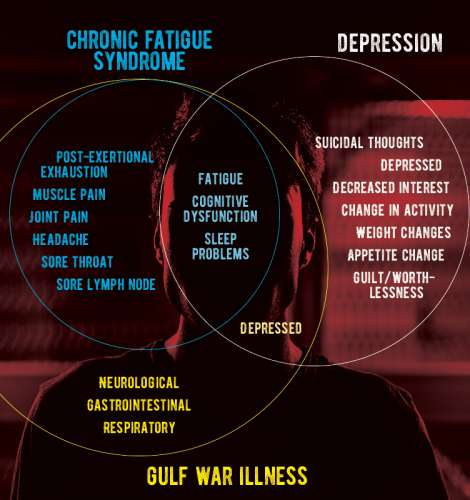 Overlapping diagnostic symptoms for chronic fatigue syndrome, Gulf war illness and major depressive disorder.