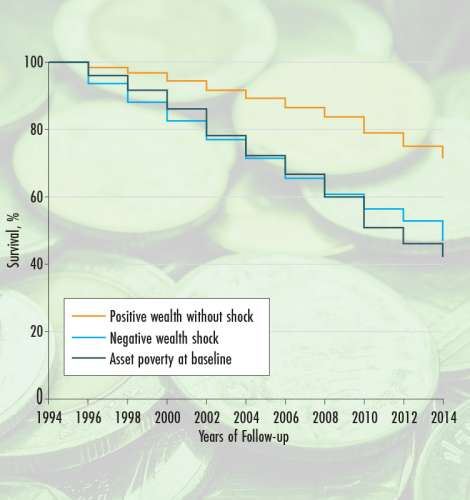Estimated survival for all-cause mortality by wealth status, 1994-2014​